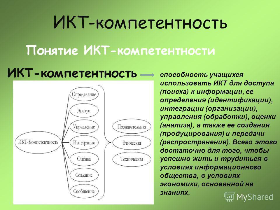 ИКТ-компетентность Понятие ИКТ-компетентности способность учащихся использовать ИКТ для доступа (поиска) к информации, ее определения (идентификации), интеграции (организации), управления (обработки), оценки (анализа), а также ее создания (продуциров