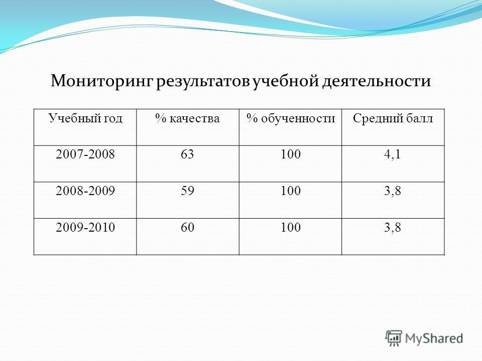 Мониторинг результатов учебной деятельности Учебный год% качества% обученностиСредний балл 2007-2008631004,1 2008-2009591003,8 2009-2010601003,8