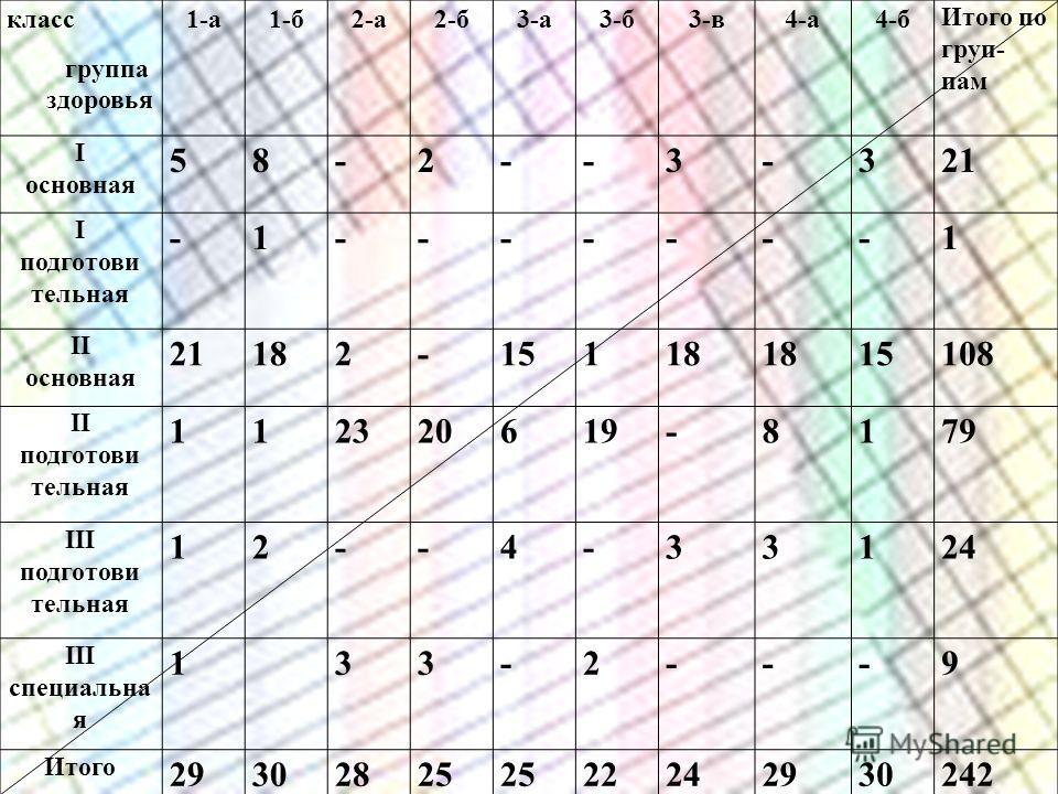 класс группа здоровья 1-а1-б2-а2-б3-а3-б3-в4-а4-б Итого по груп- пам I основная 58-2--3-321 I подготови тельная -1-------1 II основная 21182-15118 15108 II подготови тельная 112320619-8179 III подготови тельная 12--4-33124 III специальна я 133-2---9