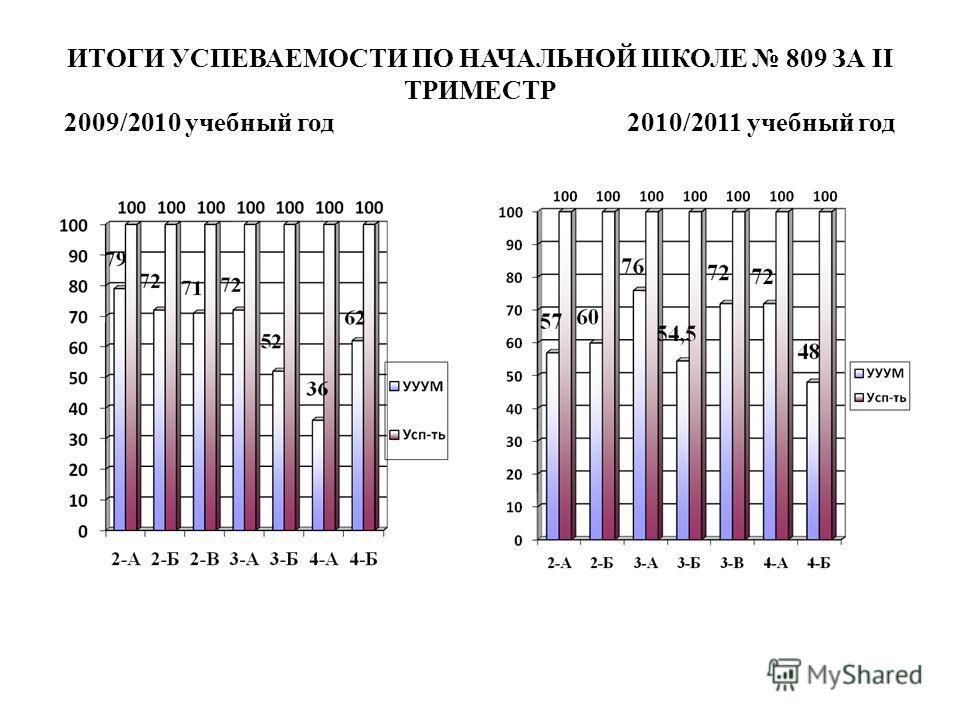 ИТОГИ УСПЕВАЕМОСТИ ПО НАЧАЛЬНОЙ ШКОЛЕ 809 ЗА II ТРИМЕСТР 2009/2010 учебный год 2010/2011 учебный год