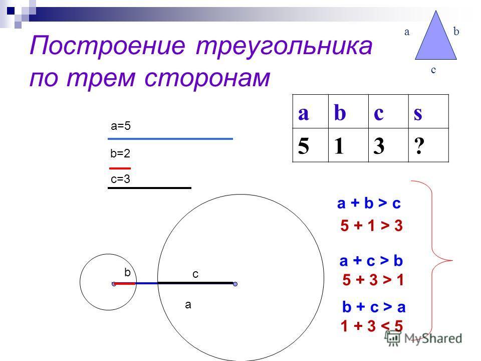 Построение треугольника по трем сторонам ab c abcs 513? a=5 b=2 c=3 a b + c > a b c a + c > b a + b > c 5 + 1 > 3 5 + 3 > 1 1 + 3 < 5