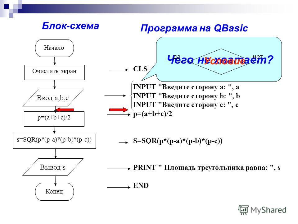 Начало Очистить экран p=(a+b+c)/2 Конец s=SQR(p*(p-a)*(p-b)*(p-c)) Ввод a,b,c Вывод s CLS INPUT