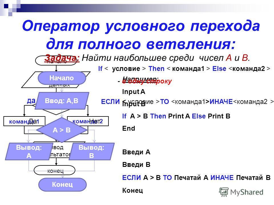 Оператор условного перехода для полного ветвления: команда 1 условие команда 2 Нет ДаДа начало ввод исходных данных вывод результатов конец If Then Else ЕСЛИ ТО ИНАЧЕ Например: Input A Input B If А > B Then Print A Else Print B End Введи А Введи В ЕС