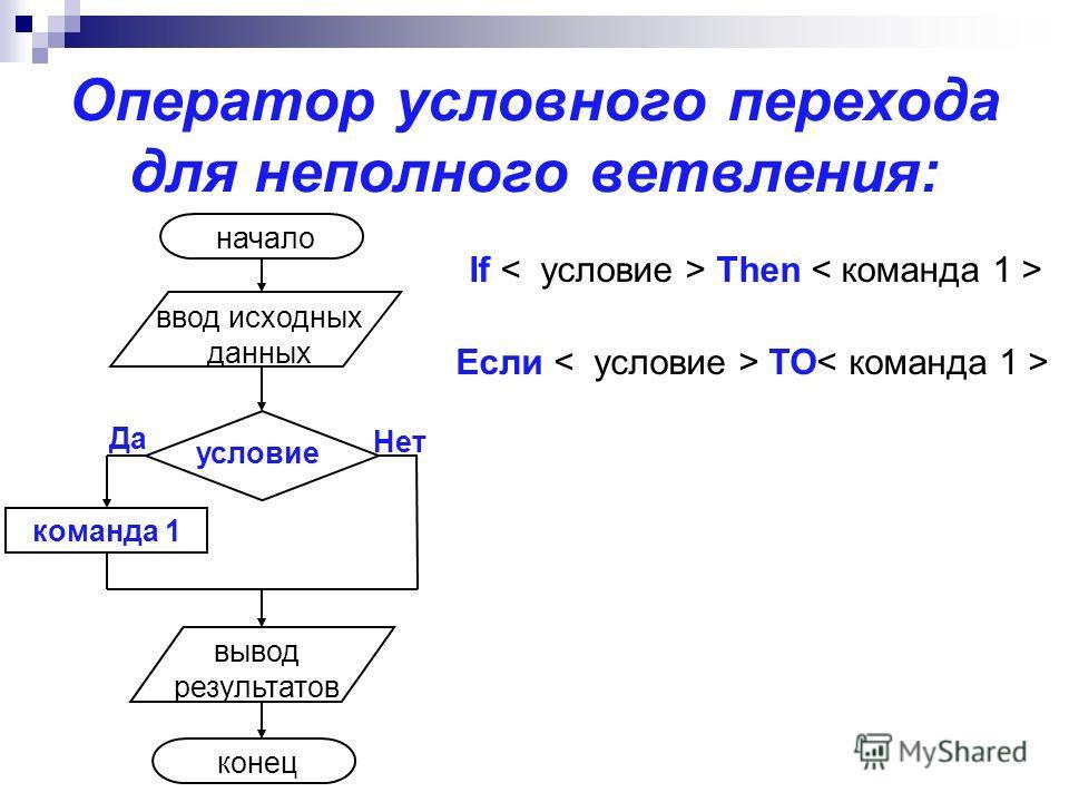 Оператор условного перехода для неполного ветвления: команда 1 условие Нет Да начало ввод исходных данных вывод результатов конец If Then Если ТО