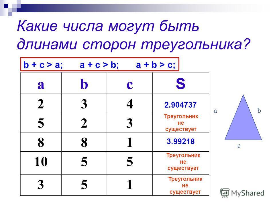 Какие числа могут быть длинами сторон треугольника? abc S 234 523 881 1055 351 ab c 2.904737 3.99218 b + c > a;a + c > b;a + b > c; Треугольник не существует Треугольник не существует Треугольник не существует