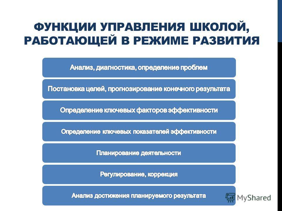 ФУНКЦИИ УПРАВЛЕНИЯ ШКОЛОЙ, РАБОТАЮЩЕЙ В РЕЖИМЕ РАЗВИТИЯ