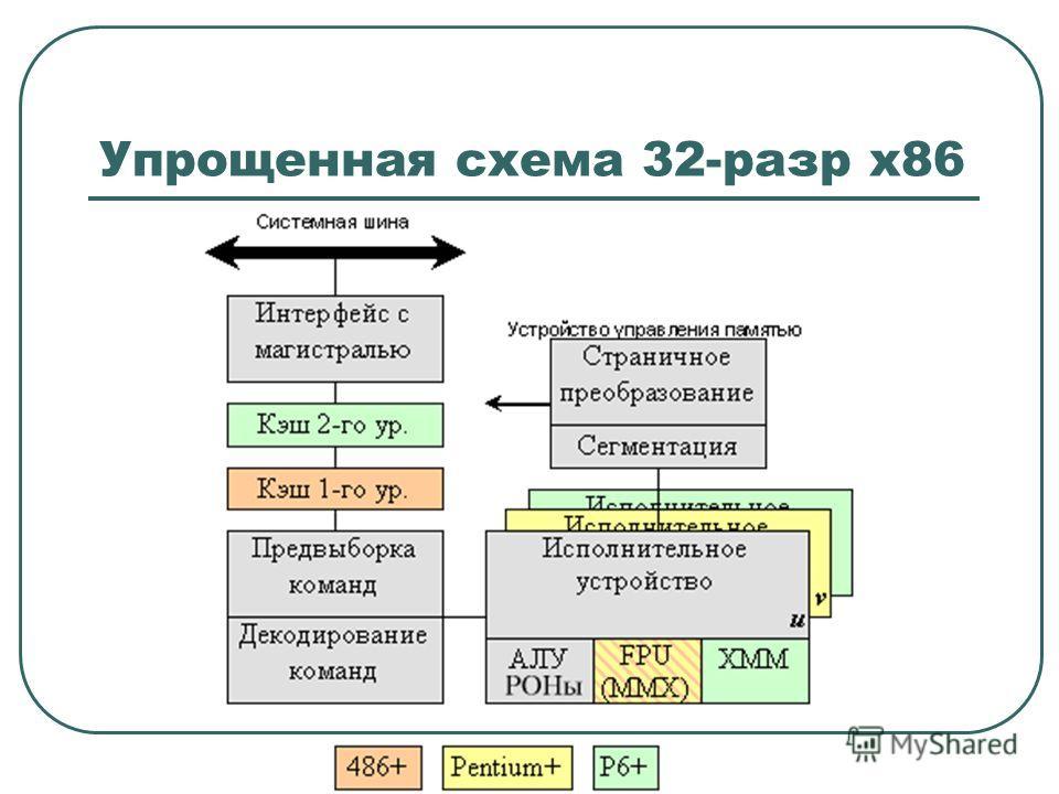 Упрощенная схема 32-разр х86