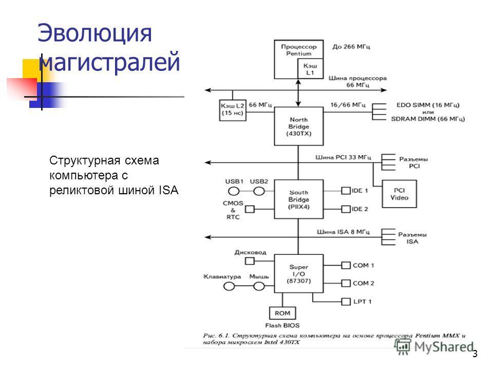 3 Эволюция магистралей Структурная схема компьютера с реликтовой шиной ISA