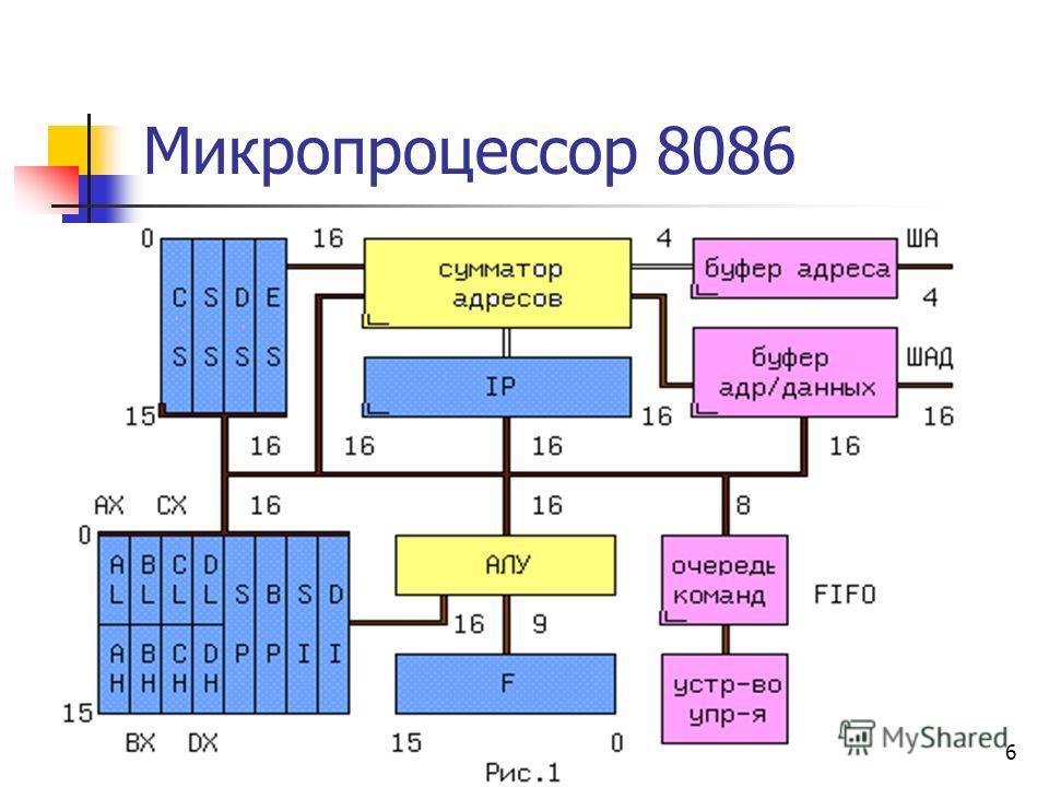 6 Микропроцессор 8086