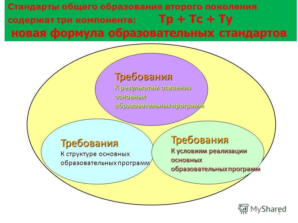 3 Требования К структуре основных образовательных программ Требования К результатам освоения основных образовательных программ Требования К условиям реализации основных образовательных программ Стандарты общего образования второго поколения содержат