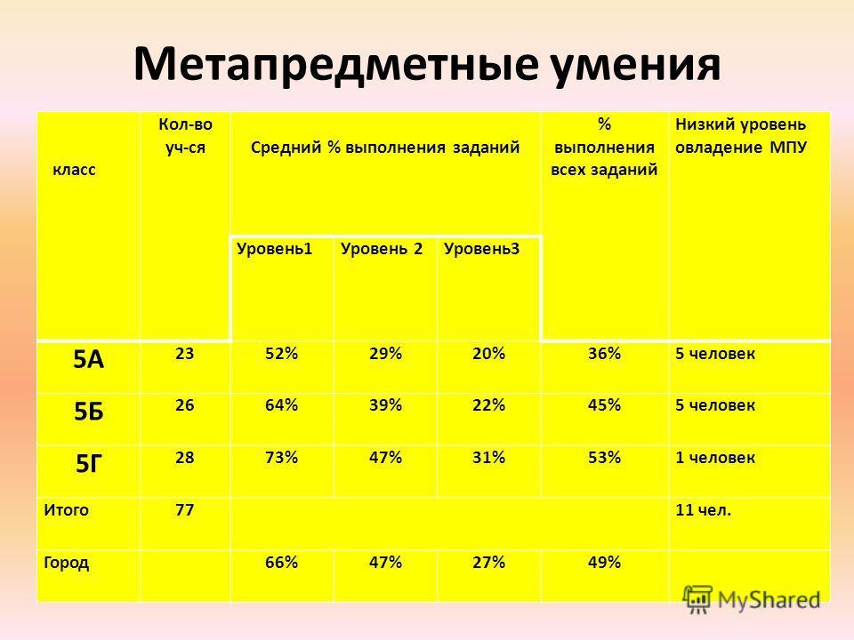 Метапредметные умения класс Кол-во уч-ся Средний % выполнения заданий % выполнения всех заданий Низкий уровень овладение МПУ Уровень1Уровень 2Уровень3 5А 2352%29%20%36%5 человек 5Б 2664%39%22%45%5 человек 5Г 2873%47%31%53%1 человек Итого77 11 чел. Го
