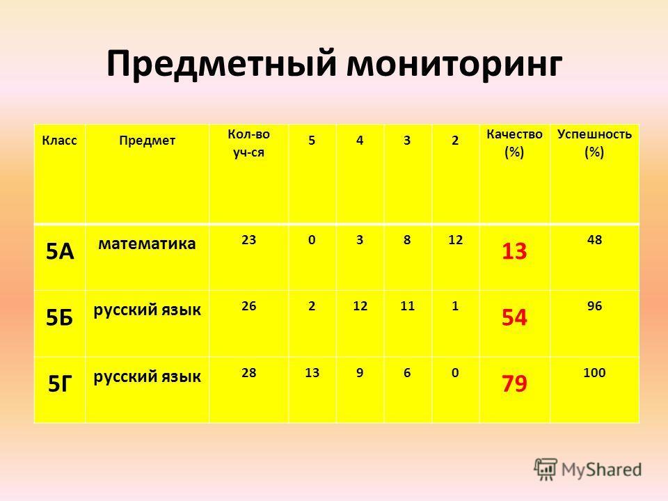 Предметный мониторинг КлассПредмет Кол-во уч-ся 5432 Качество (%) Успешность (%) 5А математика 2303812 13 48 5Б русский язык 26212111 54 96 5Г русский язык 2813960 79 100