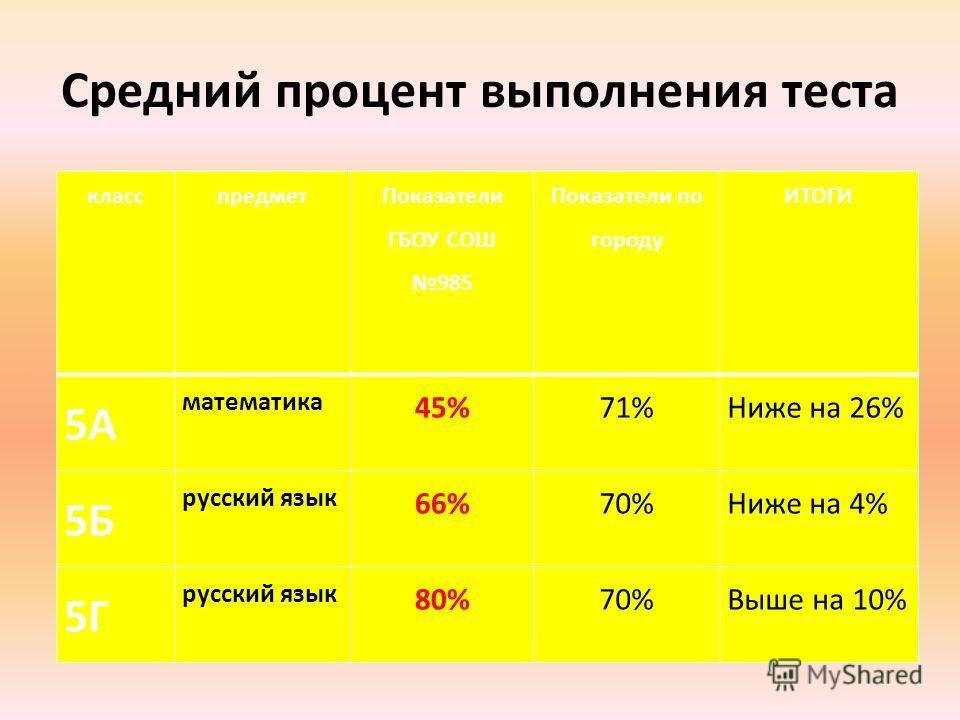 Средний процент выполнения теста класспредмет Показатели ГБОУ СОШ 985 Показатели по городу ИТОГИ 5А математика 45%71%Ниже на 26% 5Б русский язык 66%70%Ниже на 4% 5Г русский язык 80%70%Выше на 10%