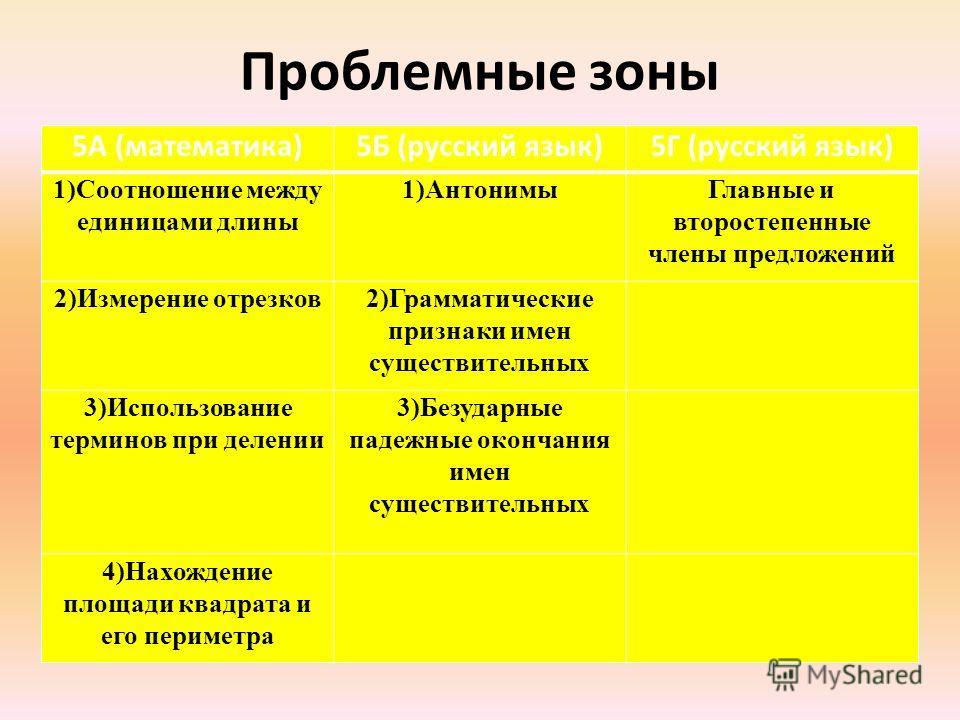 Проблемные зоны 5А (математика)5Б (русский язык)5Г (русский язык) 1)Соотношение между единицами длины 1)АнтонимыГлавные и второстепенные члены предложений 2)Измерение отрезков2)Грамматические признаки имен существительных 3)Использование терминов при