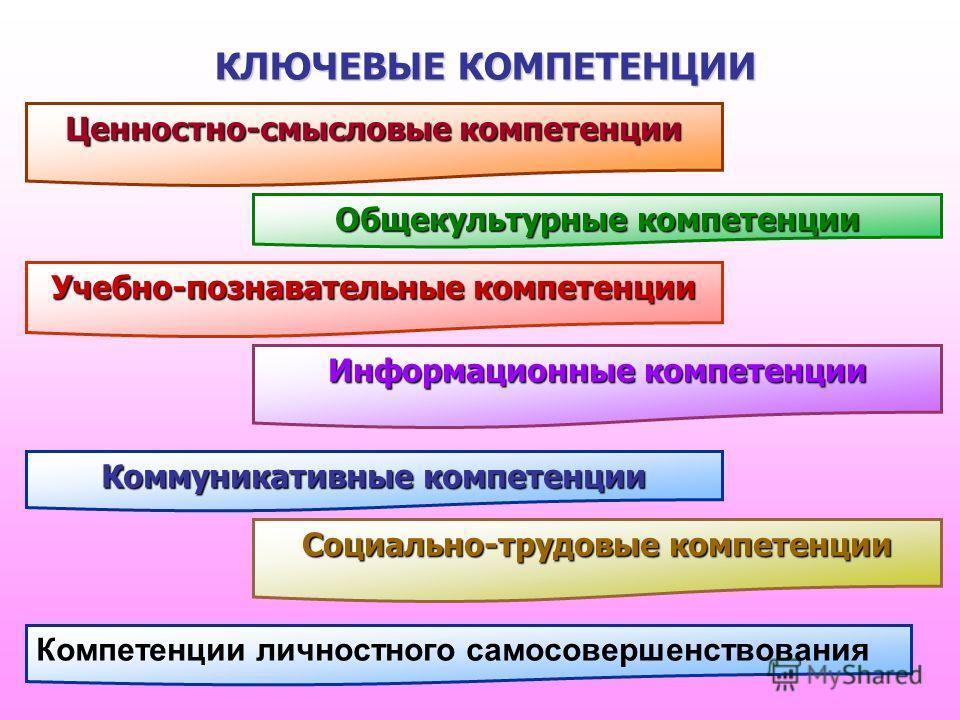 КЛЮЧЕВЫЕ КОМПЕТЕНЦИИ Информационные компетенции Коммуникативные компетенции Учебно-познавательные компетенции Общекультурные компетенции Ценностно-смысловые компетенции Социально-трудовые компетенции Компетенции личностного самосовершенствования