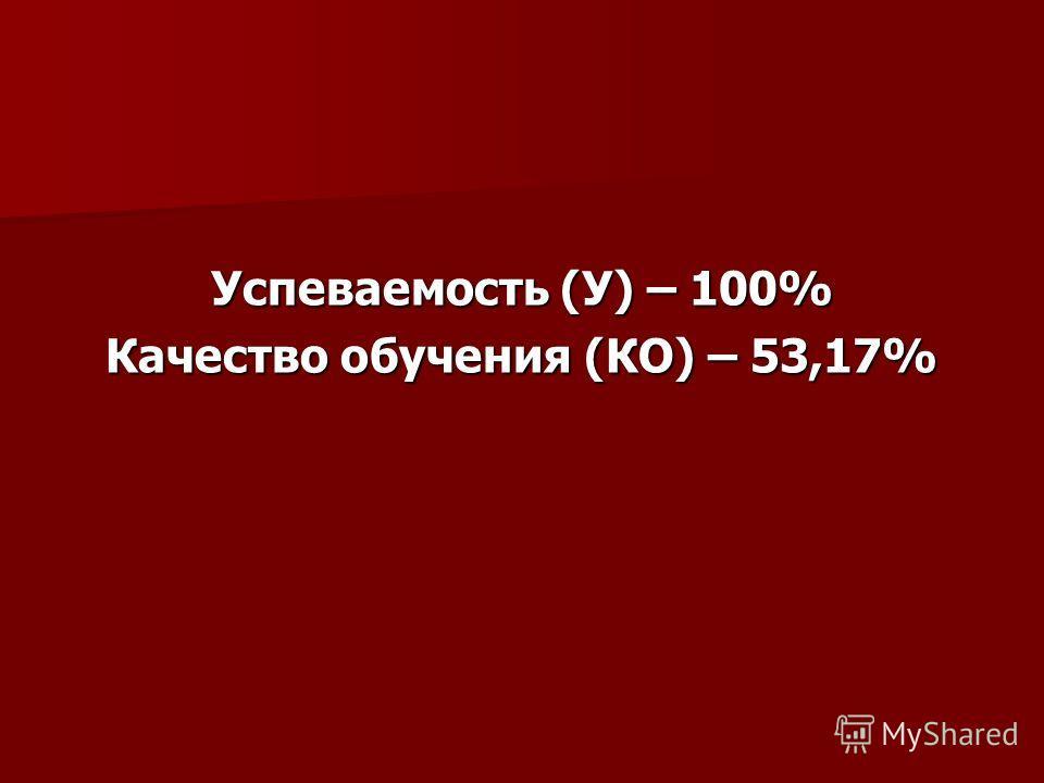 Успеваемость (У) – 100% Качество обучения (КО) – 53,17%