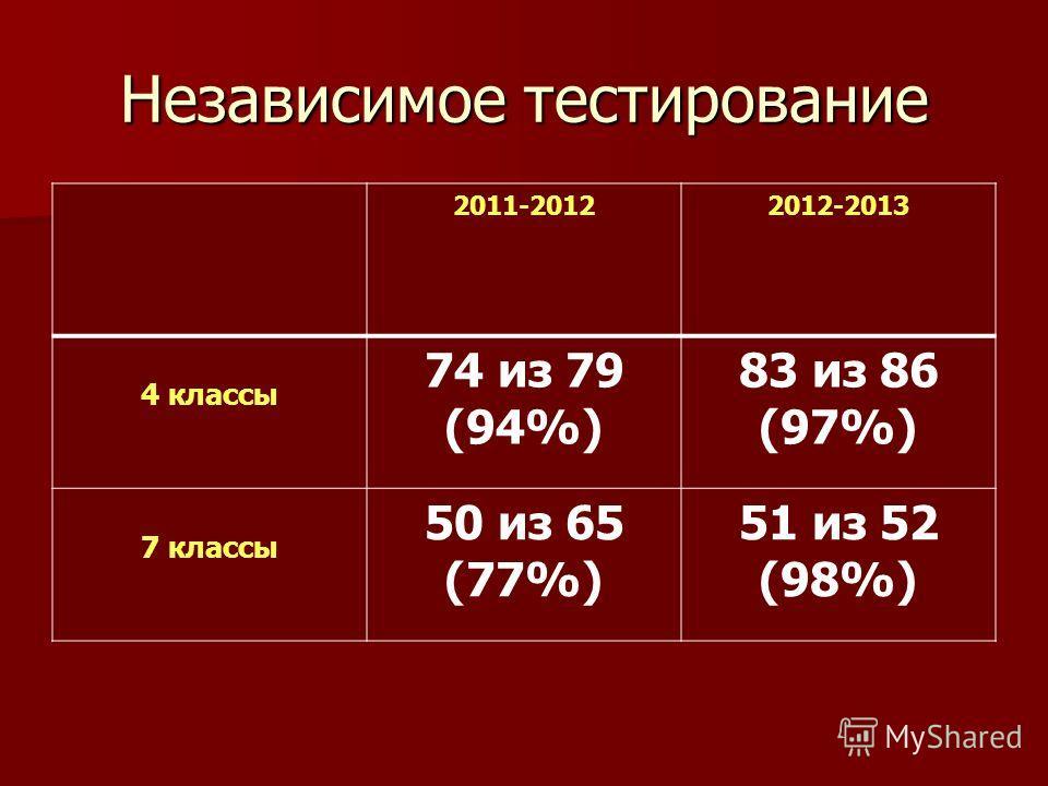 Независимое тестирование 2011-20122012-2013 4 классы 74 из 79 (94%) 83 из 86 (97%) 7 классы 50 из 65 (77%) 51 из 52 (98%)