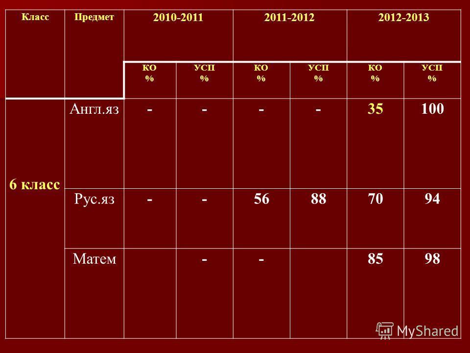 КлассПредмет 2010-20112011-20122012-2013 КО % УСП % КО % УСП % КО % УСП % 6 класс Англ.яз----35100 Рус.яз--56887094 Матем -- 8598