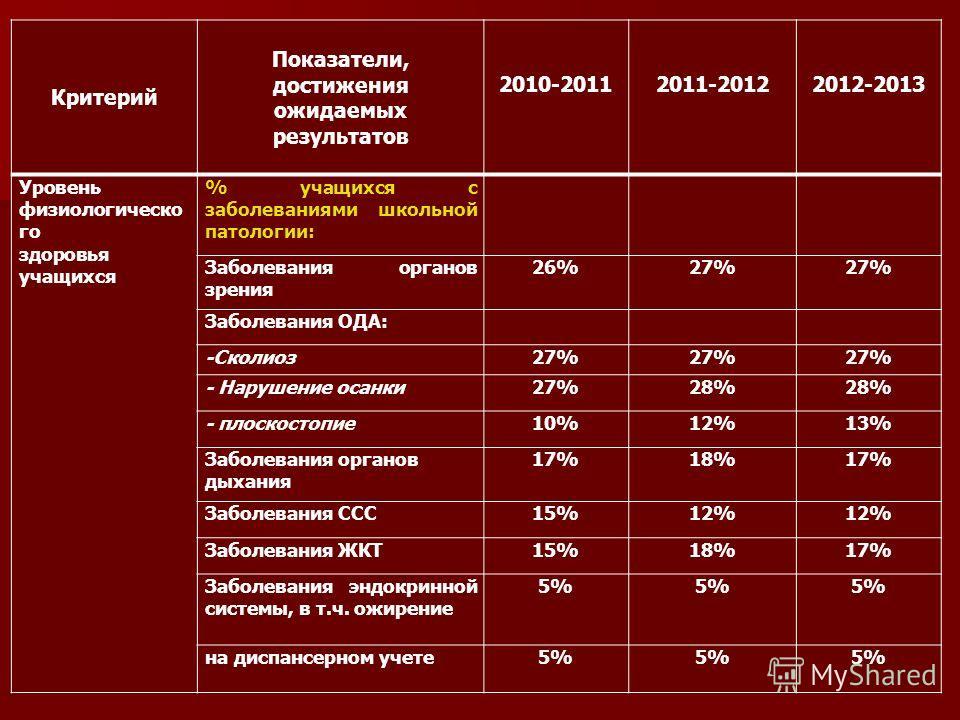 Критерий Показатели, достижения ожидаемых результатов 2010-2011 2011-2012 2012-2013 Уровень физиологическо го здоровья учащихся % учащихся с заболеваниями школьной патологии: Заболевания органов зрения 26%27% Заболевания ОДА: -Сколиоз27% - Нарушение