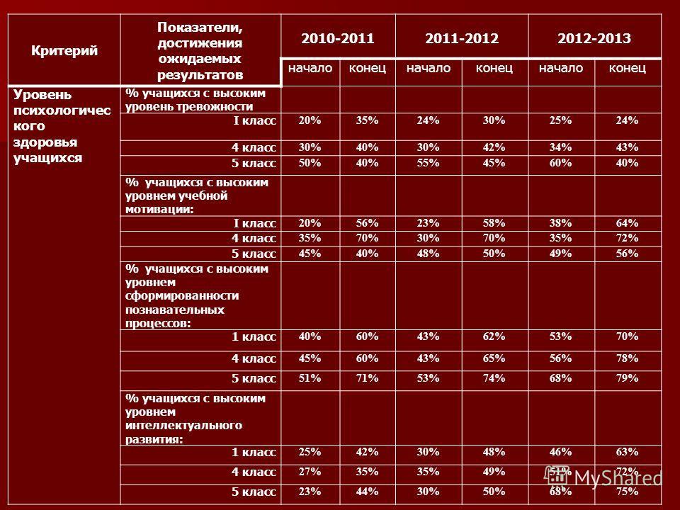 Критерий Показатели, достижения ожидаемых результатов 2010-20112011-20122012-2013 началоконецначалоконецначалоконец Уровень психологичес кого здоровья учащихся % учащихся с высоким уровень тревожности I класс 20%35%24%30%25%24% 4 класс 30%40%30%42%34