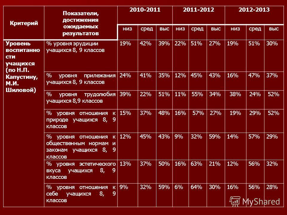 Критерий Показатели, достижения ожидаемых результатов 2010-20112011-20122012-2013 низсредвыснизсредвыснизсредвыс Уровень воспитанно сти учащихся (по Н.П. Капустину, М.И. Шиловой) % уровня эрудиции учащихся 8, 9 классов 19%42%39%22%51%27%19%51%30% % у