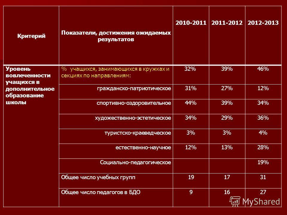 Критерий Показатели, достижения ожидаемых результатов 2010-2011 2011-2012 2012-2013 Уровень вовлеченности учащихся в дополнительное образование школы % учащихся, занимающихся в кружках и секциях по направлениям: 32% 39%46% гражданско-патриотическое31