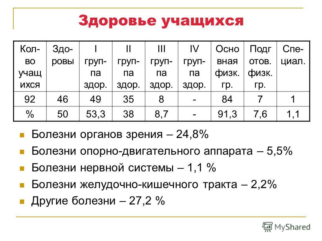 Здоровье учащихся Кол- во учащ ихся Здо- ровы I груп- па здор. II груп- па здор. III груп- па здор. IV груп- па здор. Осно вная физк. гр. Подг отов. физк. гр. Спе- циал. 924649358-8471 %5053,3388,7-91,37,61,1 Болезни органов зрения – 24,8% Болезни оп