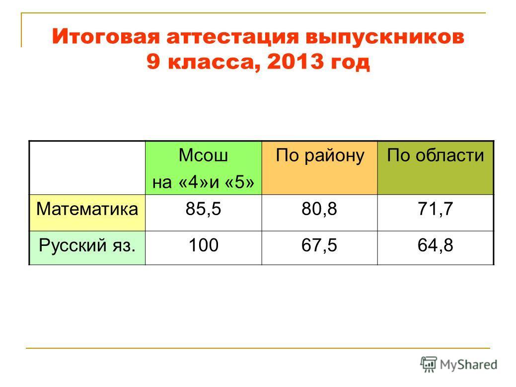 Итоговая аттестация выпускников 9 класса, 2013 год Мсош на «4»и «5» По районуПо области Математика85,580,871,7 Русский яз.10067,564,8