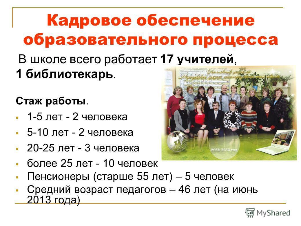Кадровое обеспечение образовательного процесса В школе всего работает 17 учителей, 1 библиотекарь. Стаж работы. 1-5 лет - 2 человека 5-10 лет - 2 человека 20-25 лет - 3 человека более 25 лет - 10 человек Пенсионеры (старше 55 лет) – 5 человек Средний