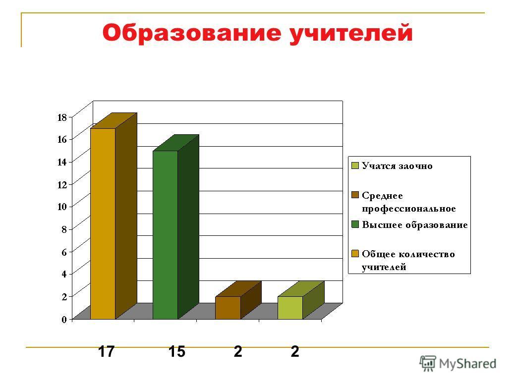 Образование учителей 17 15 2 2