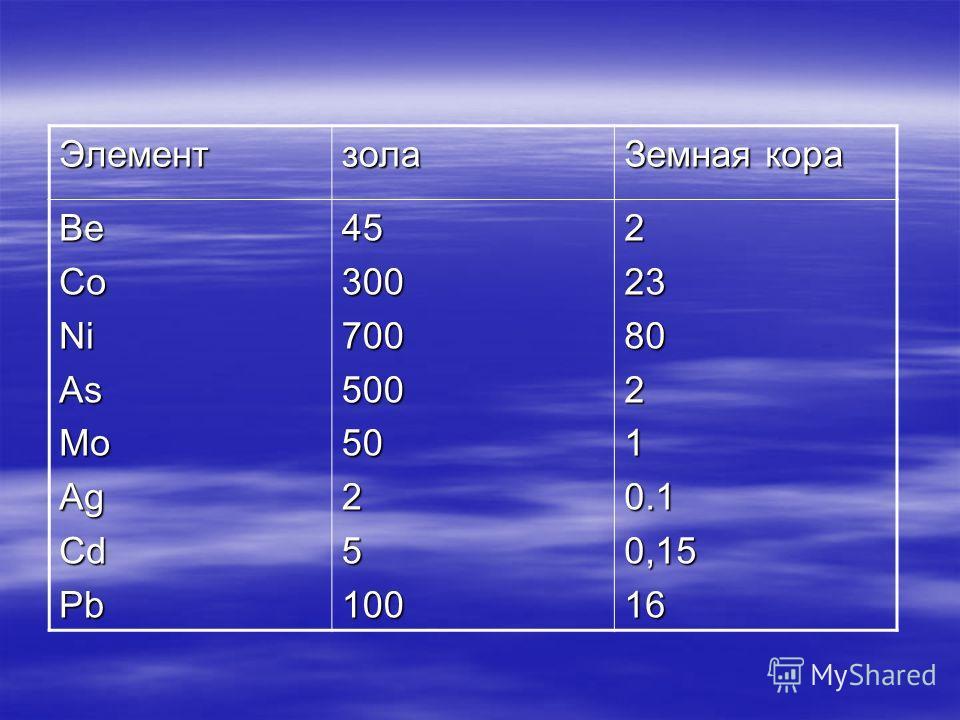 Элементзола Земная кора BeCoNiAsMoAgCdPb4530070050050251002238021 0.1 0,1516