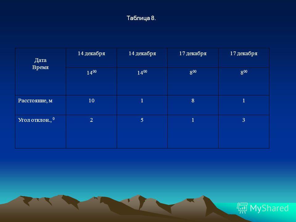 Таблица 8. Дата Время 14 декабря 17 декабря 14 00 8 00 Расстояние, м10181 Угол отклон., 0 2513