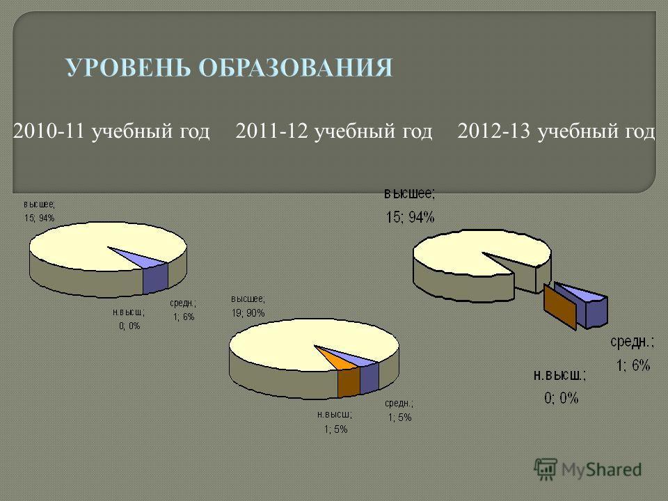 2010-11 учебный год2011-12 учебный год2012-13 учебный год
