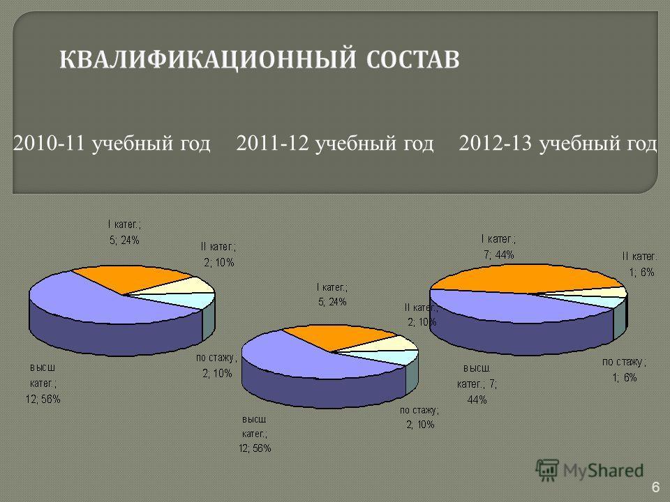 6 2010-11 учебный год2011-12 учебный год2012-13 учебный год
