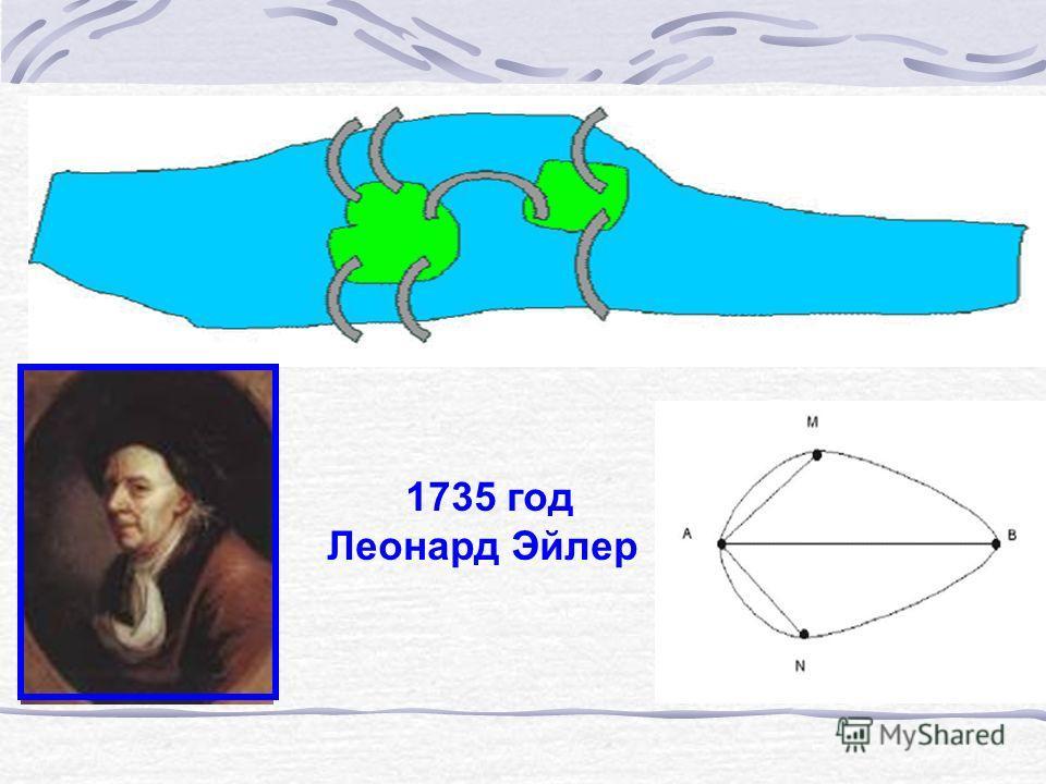 1735 год Леонард Эйлер