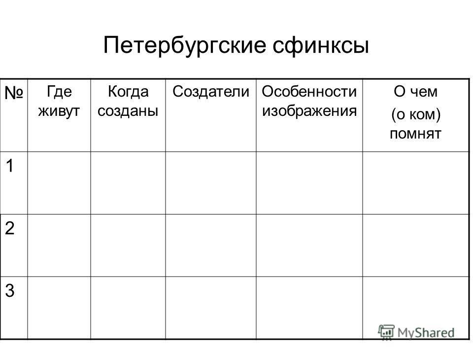 Петербургские сфинксы Где живут Когда созданы СоздателиОсобенности изображения О чем (о ком) помнят 1 2 3