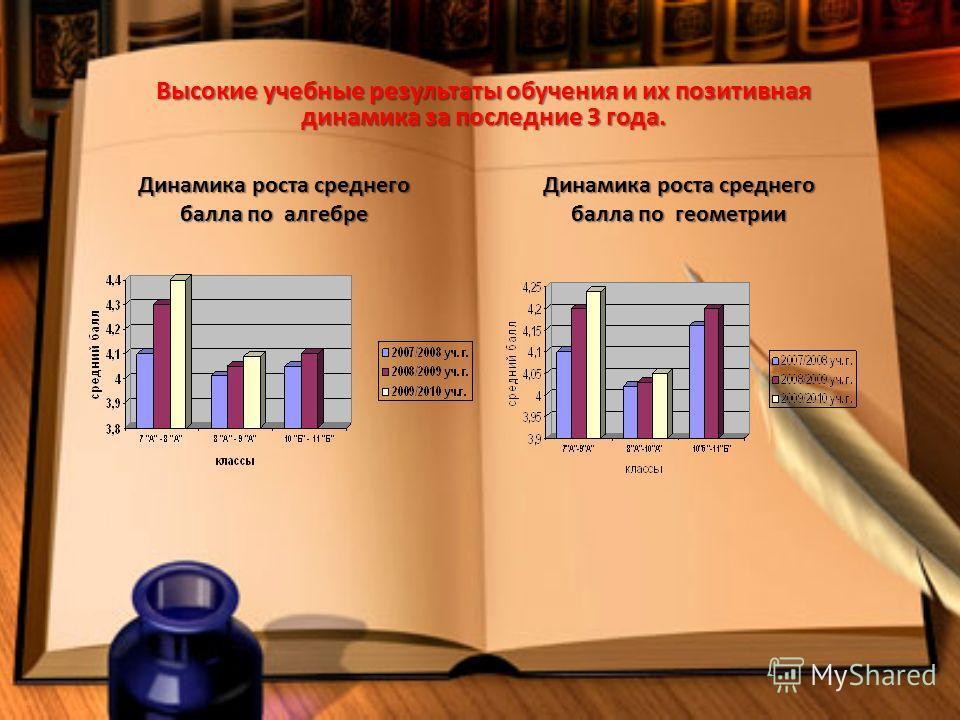 Высокие учебные результаты обучения и их позитивная динамика за последние 3 года. Динамика роста среднего балла по геометрии Динамика роста среднего балла по алгебре