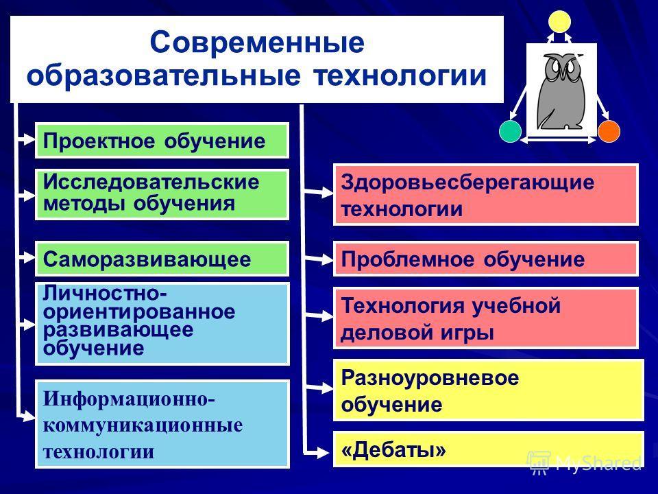 Современные образовательные технологии Проектное обучение Информационно- коммуникационные технологии Здоровьесберегающие технологии Разноуровневое обучение Технология учебной деловой игры Исследовательские методы обучения Саморазвивающее Личностно- о