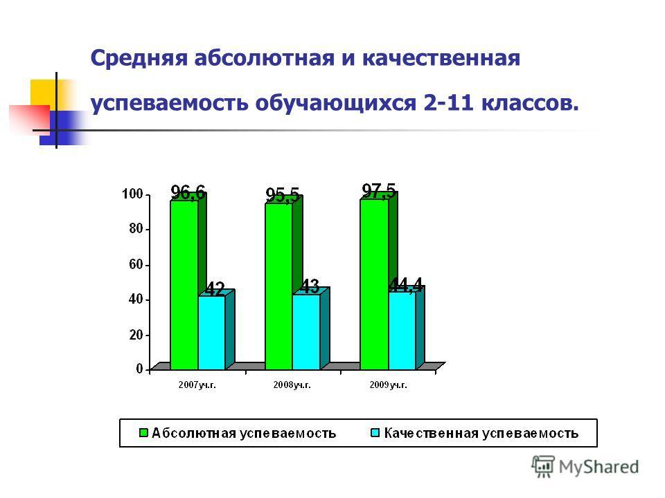 Средняя абсолютная и качественная успеваемость обучающихся 2-11 классов.