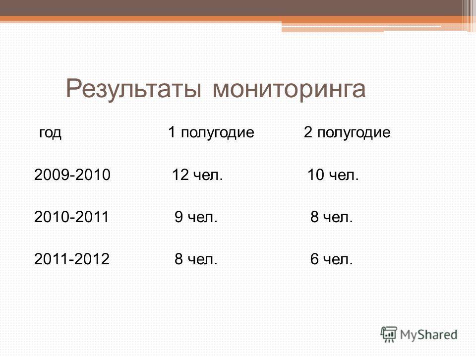 Результаты мониторинга год 1 полугодие 2 полугодие 2009-2010 12 чел. 10 чел. 2010-2011 9 чел. 8 чел. 2011-2012 8 чел. 6 чел.