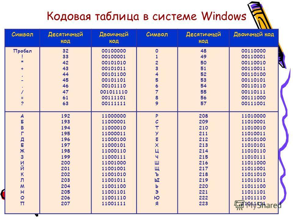 Кодовая таблица в системе Windows СимволДесятичный код Двоичный код СимволДесятичный код Двоичный код Пробел ! * +, -. / = ? 32 33 42 43 44 45 46 47 61 63 00100000 00100001 00101010 00101011 00101100 00101101 00101110 001011110 00111101 00111111 0123