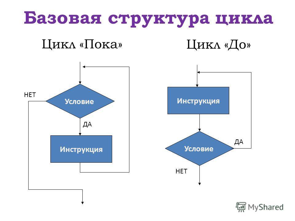 Базовая структура цикла Условие Инструкция Условие Инструкция ДА НЕТ ДА НЕТ Цикл «Пока» Цикл «До»