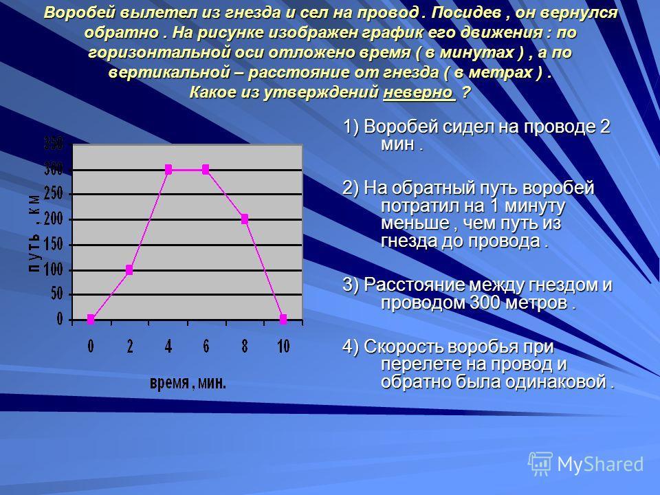 Воробей вылетел из гнезда и сел на провод. Посидев, он вернулся обратно. На рисунке изображен график его движения : по горизонтальной оси отложено время ( в минутах ), а по вертикальной – расстояние от гнезда ( в метрах ). Какое из утверждений неверн