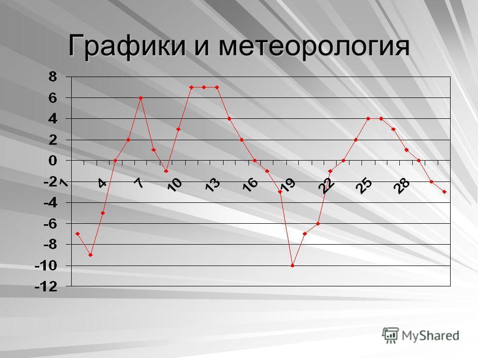 Графики и метеорология