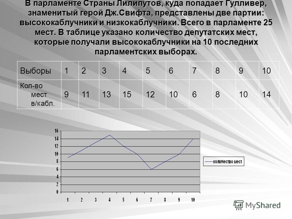В парламенте Страны Лилипутов, куда попадает Гулливер, знаменитый герой Дж.Свифта, представлены две партии: высококаблучники и низкокаблучники. Всего в парламенте 25 мест. В таблице указано количество депутатских мест, которые получали высококаблучни