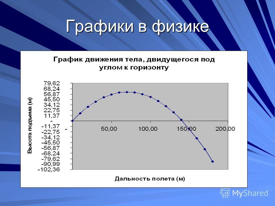 Графики в физике
