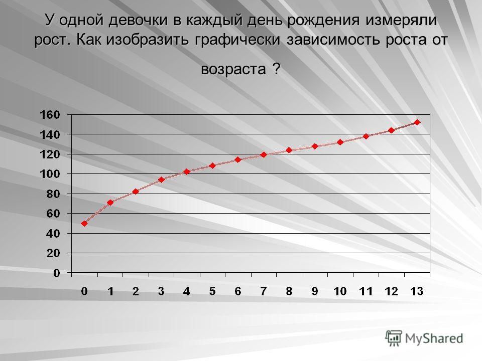 У одной девочки в каждый день рождения измеряли рост. Как изобразить графически зависимость роста от возраста ?