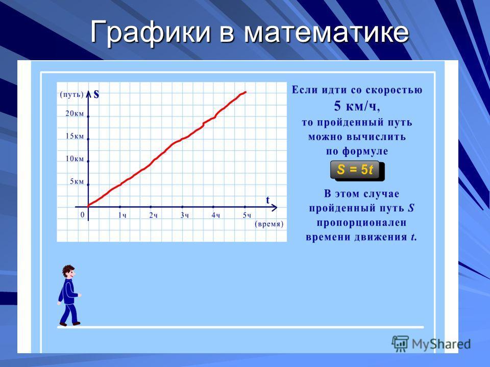 Графики в математике