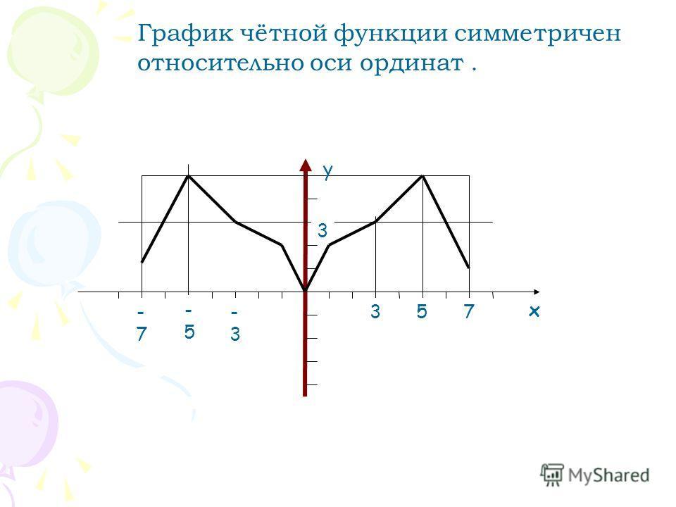 График чётной функции симметричен относительно оси ординат. х у -5-5 57 3 -3-3 -7-7 3