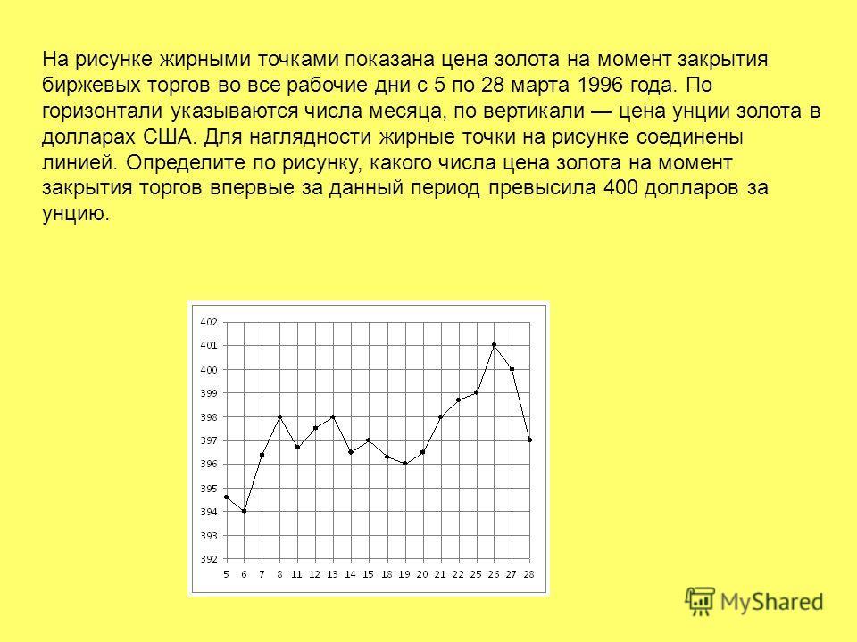 На рисунке жирными точками показана цена золота на момент закрытия биржевых торгов во все рабочие дни с 5 по 28 марта 1996 года. По горизонтали указываются числа месяца, по вертикали цена унции золота в долларах США. Для наглядности жирные точки на р